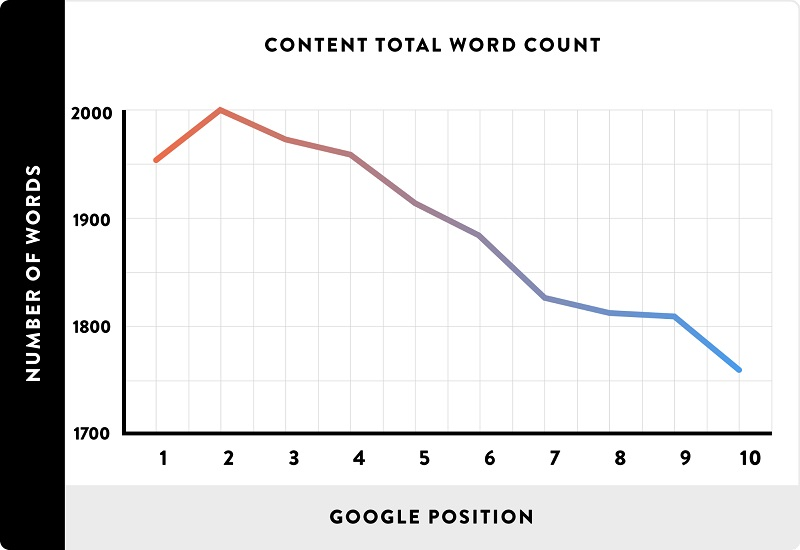 volume palavras google